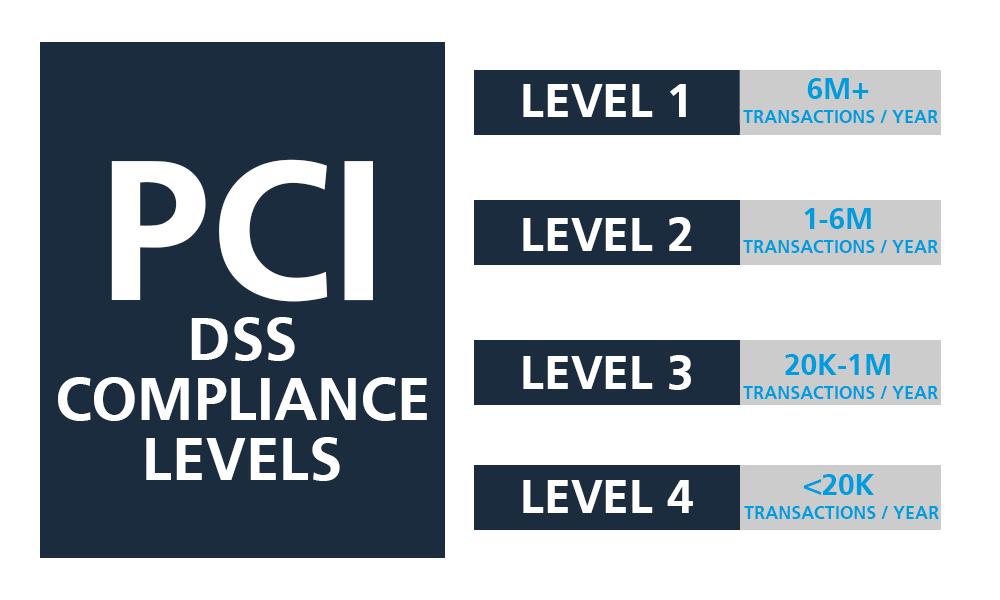 PCI levels